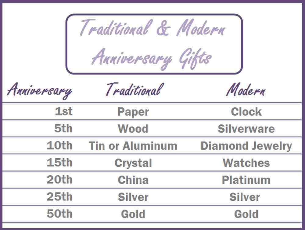 Wedding Anniversary Gifts By Year Modern And Traditional - Wedding and ...